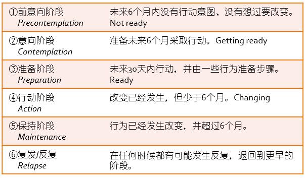 跨理论模型-行为改变的6阶段模型